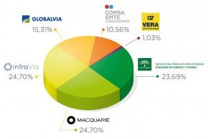 metromalaga_graficoaccionarial_v3